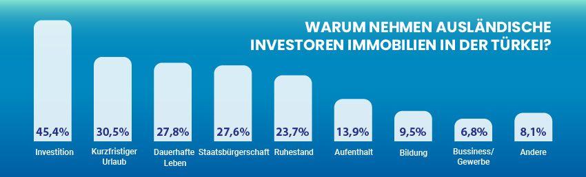1 von 10 Investoren ist jetzt türkischer Staatsbürger!