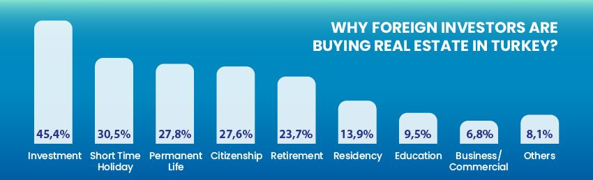Foreign Investors Want to Hold Their Properties in Turkey!