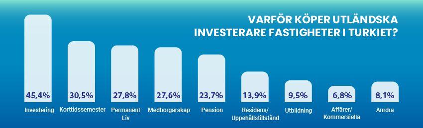 1 Av Tio Investerare är En Turkisk Medborgare Nu!