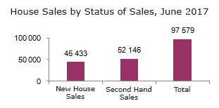House sales by state of sales, June 2017