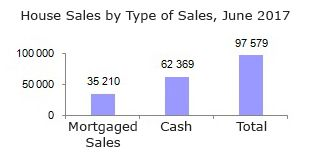 House sales by type of sales, June 2017