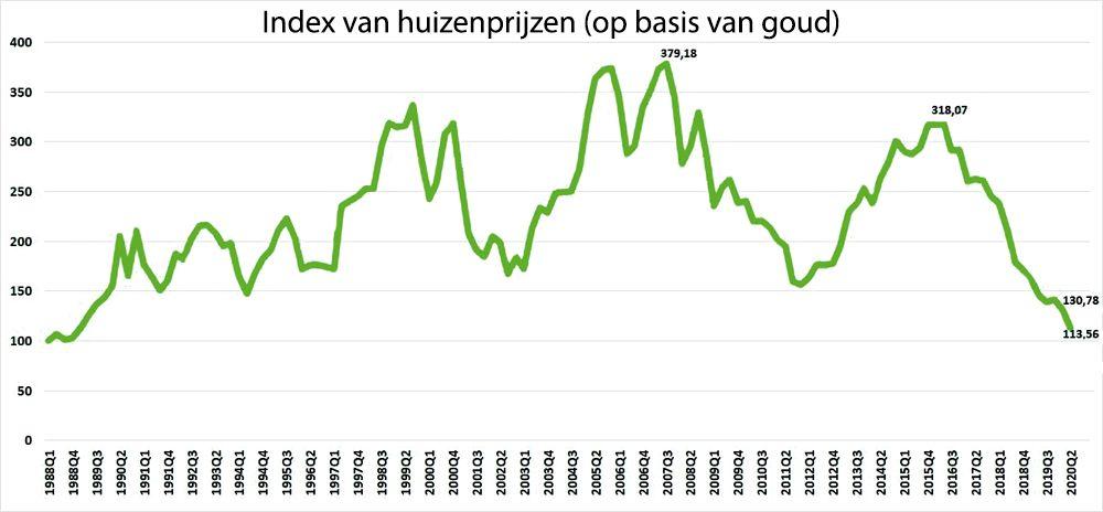 Index van huizenprijzen (op basis van goud)