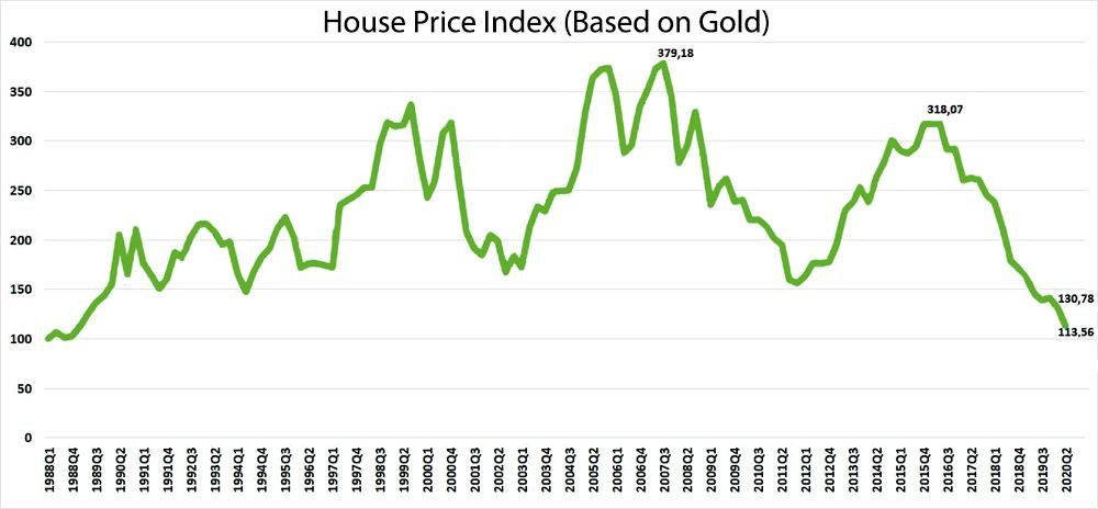 IGD House Price Index (Based on Gold)