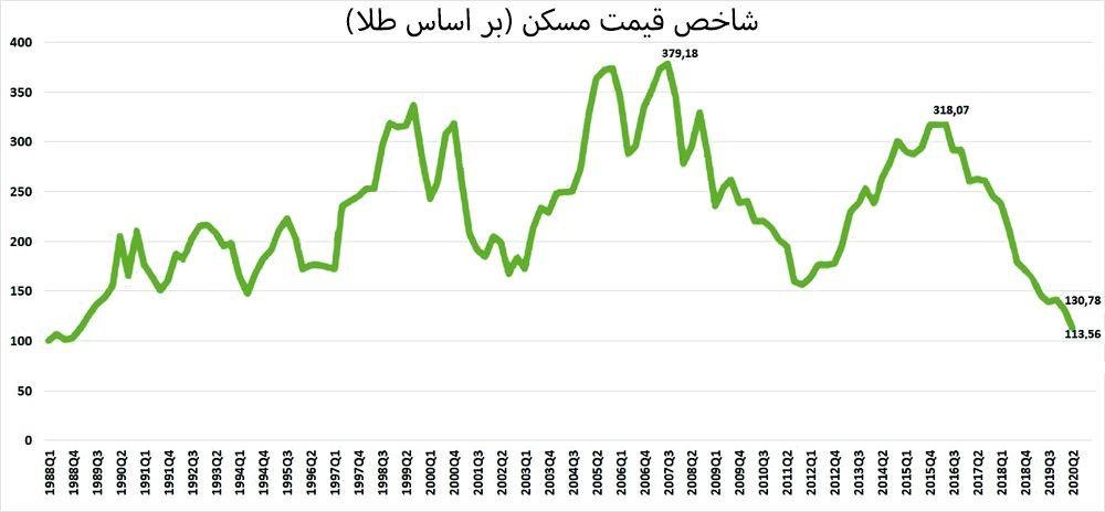 شاخص قیمت خانه (بر اساس طلا)