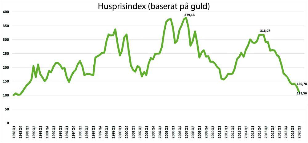 Husprisindex (baserat på guld)