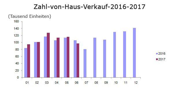 Zahl von Haus verkauf, 2016-2017