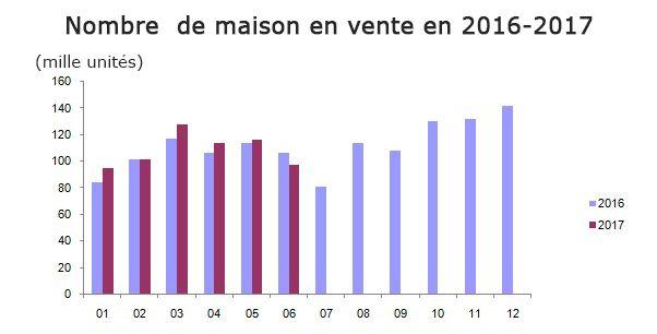 Nombre de maison en vente en 2016-2017