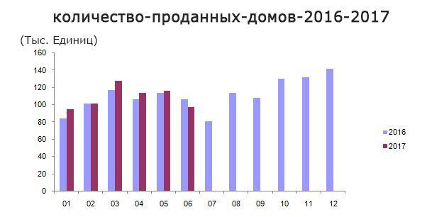 Число продаж недвижимости, 2016-2017
