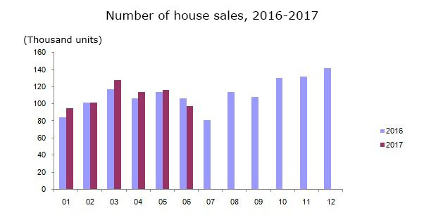 Number of house sales, 2016-2017