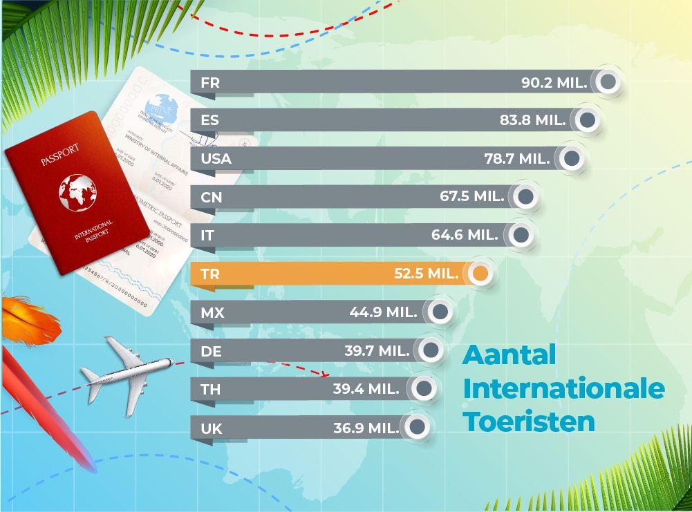 Aantal internationale toeristen