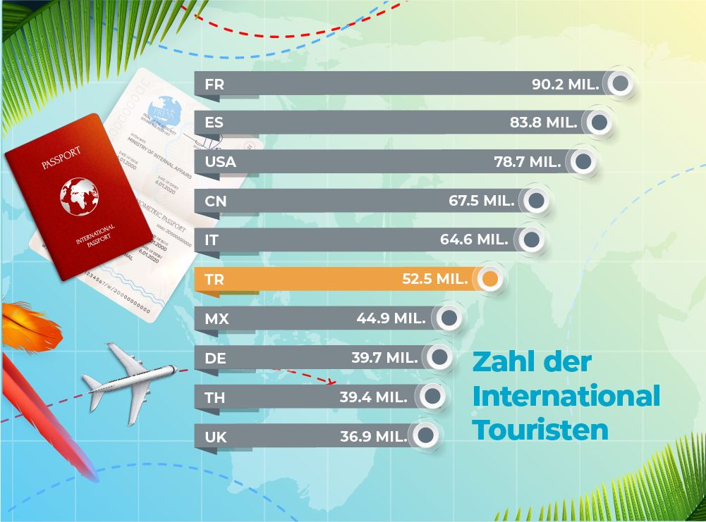 Zahl der internationalen Touristen