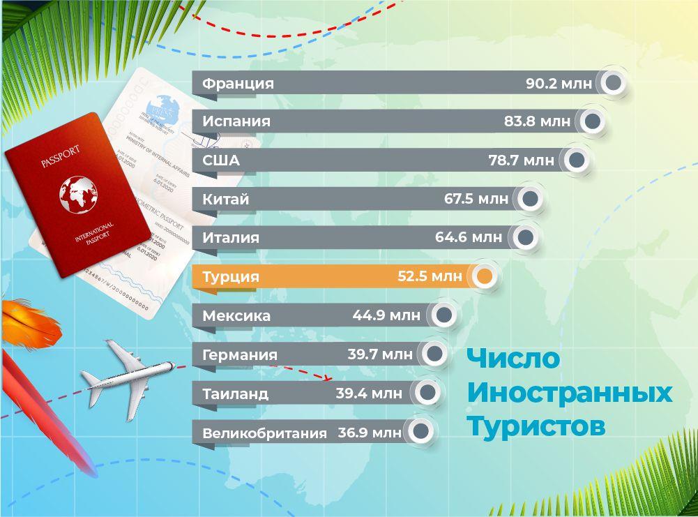 Число иностранных туристов