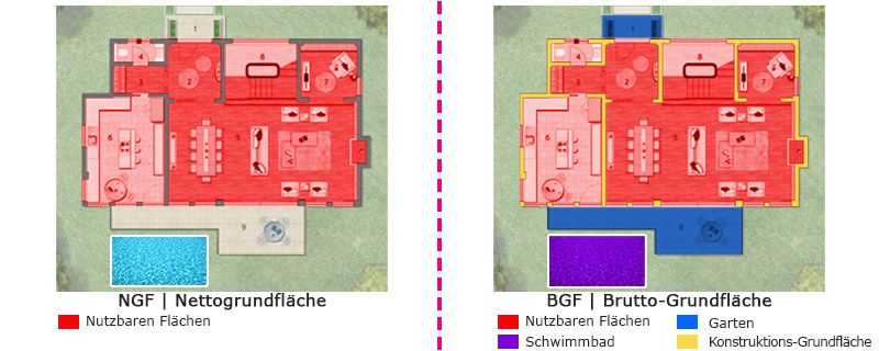 Ein Aspekt, der Ihnen helfen wird, ist die Brutto und Netto Quadratmeterfläche von einem Haus festzustellen.