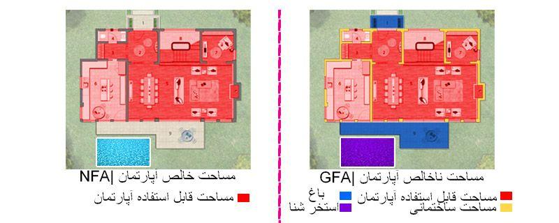 یکی از جنبه هایی که به شما کمک می کند این است که متراژ ناخالص و مساحت خالص خانه را بررسی کنید.
