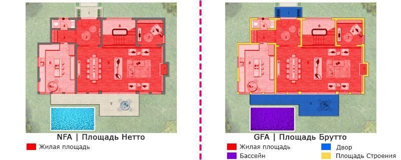 Немаловажным в этом является проверка площади брутто и площади нетто недвижимости.