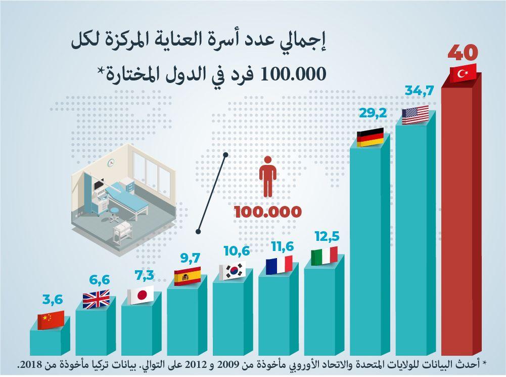 إجمالي عدد أسر الرعاية الحرجة لكل 100.000 من السكان