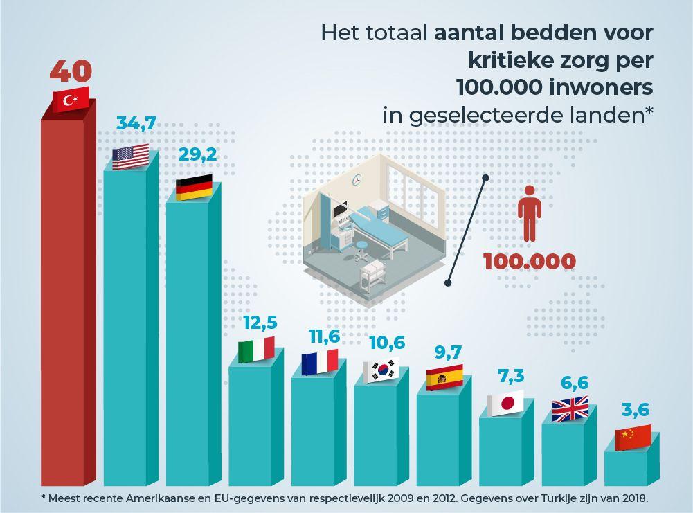 Totaal aantal bedden voor kritieke zorg per 100.000 inwoners
