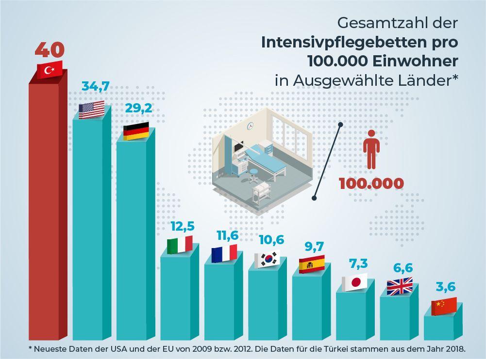 Gesamtzahl der Intensivpflegebetten pro 100.000 Einwohner