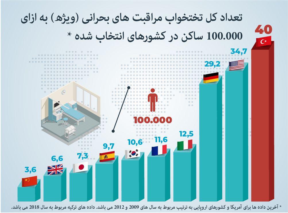 100.000 تعداد کل تختخواب مراقبت های ویژه برای اهالی