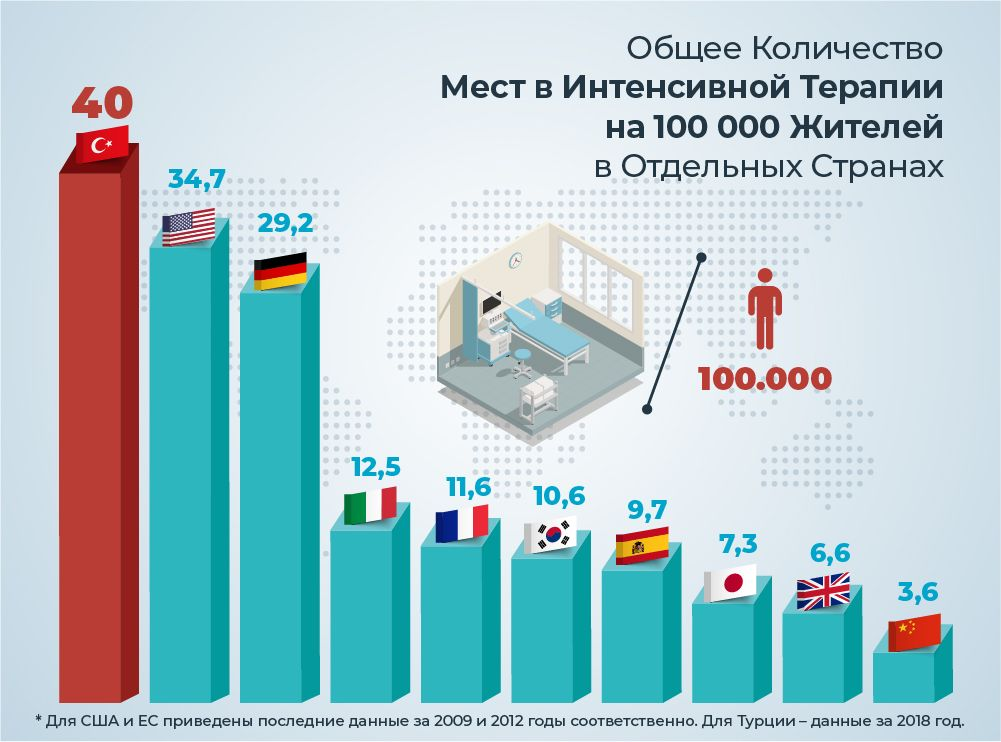 Общее количество мест в интенсивной терапии на 100 000 жителей