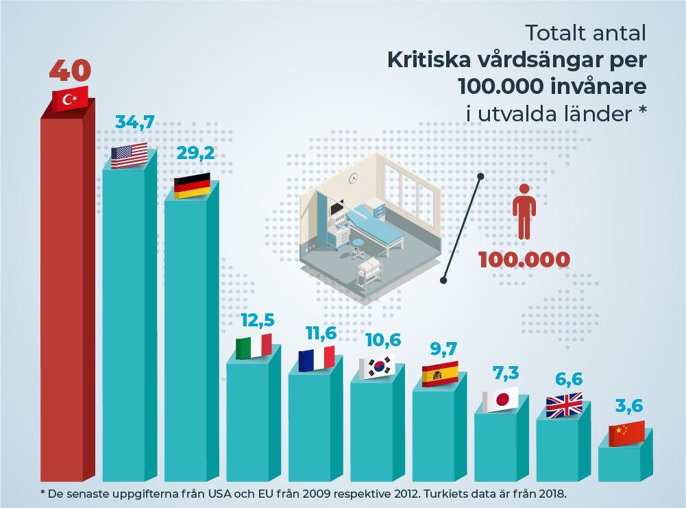 Totalt antal kritiska vårdsängar per 100.000 invånare