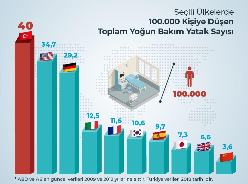 100.000 kişiye düşen toplam yoğun bakım yatak sayısı