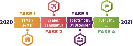 Het 4-fasen normalisatieplan van Turkije