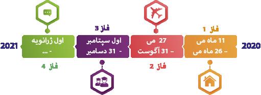 برنامه نرمال سازی 4 مرحله ای ترکیه