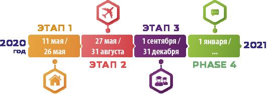Турецкий 4-Этапный План по Выходу из Карантина