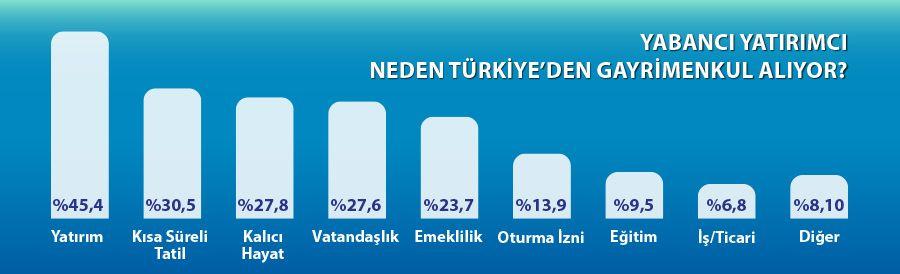 Yabancı Yatırımcı Neden Türkiye'den Gayrimenkul Alıyor